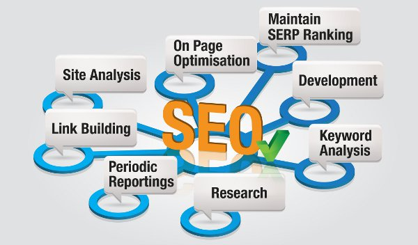 SEO / Search Engine Optimization Services & Packages